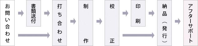 お問い合わせ→書類送付→打ち合わせ→制作→校正→印刷→納品(発行)→アフターフォロー